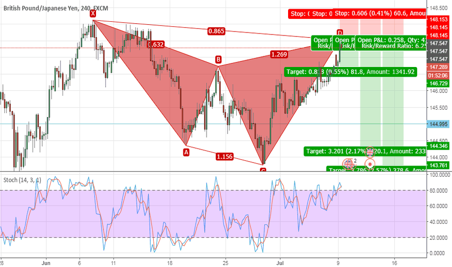 GBPJPY: Bearish Cypher H4