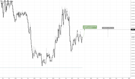 JPYUSD: JPYUSD/USDJPY, Yen Signals higher
