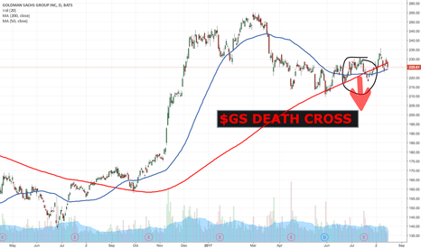 GS: $GS DEATH CROSS