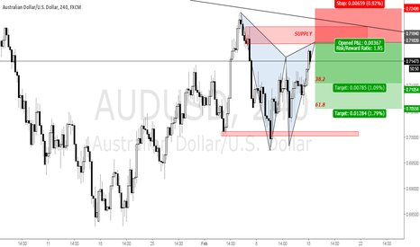 AUDUSD: Gartley Pattern Completion approaching on AUDUSD