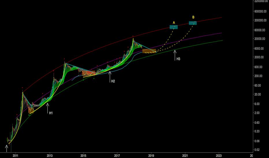 BLX: Bitcoin: A Long Tern Market Analysis