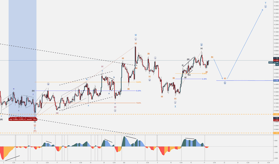 XAGUSD: 3 - XAGUSD - October Wave Counts & Set-ups