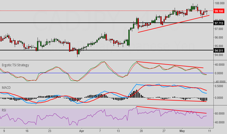 CADJPY: CADJPY Bearish divergence using 3 different indicators