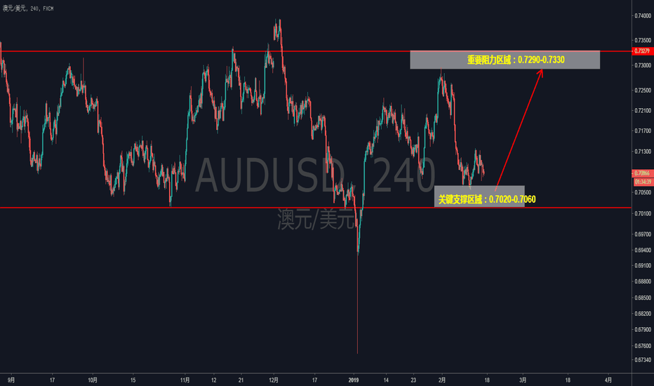 AUDUSD: AUDUSD——澳美的关键位波段多单策略