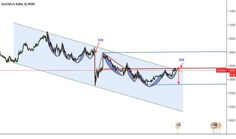 EURUSD: ECB with harmonic pattern