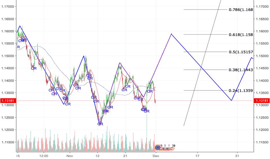 EURUSD: EUR/USD Bullish Setup