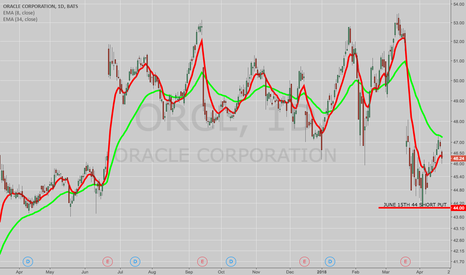 ORCL: COMPARISON/CONTRAST OF FOUR BULLISH TRADES IN ORCL