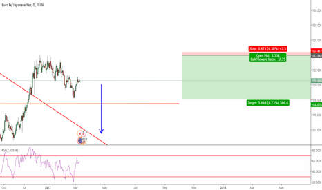 EURJPY: Daily Strong Short!