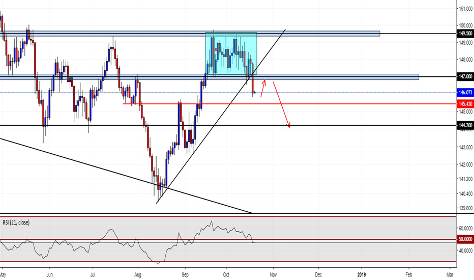 GBPJPY: GBPJPY short if we retest 147