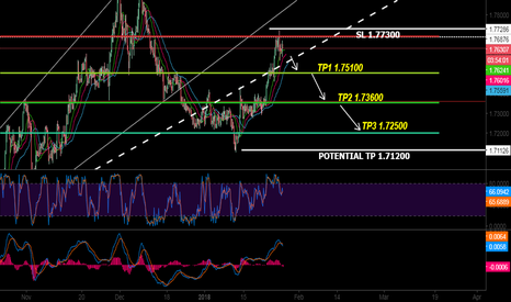 GBPAUD: SELL GBP AUD OPPORTUNITY