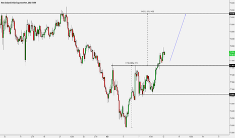 NZDJPY: Momentum Trading - NZD/JPY - Inverse H&S