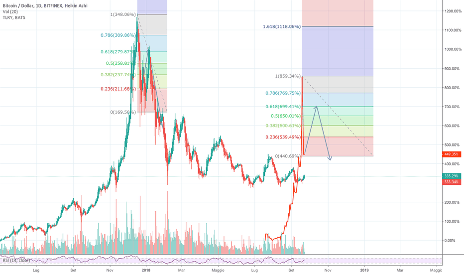 BTCUSD: After bitcoin and marijuana what will be the next trend?