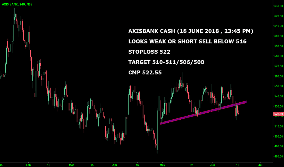 AXISBANK: AXISBANK CASH : WEAK ONLY BELOW 516