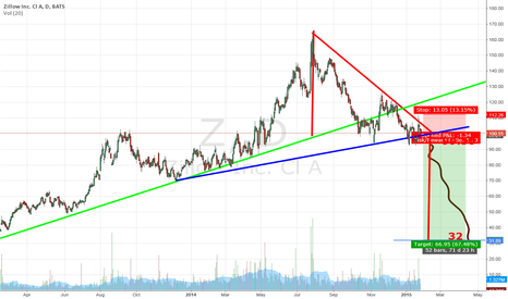 Z: Zillow Inc