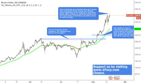 BTCUSD: Bitcoin Price Action Analysis