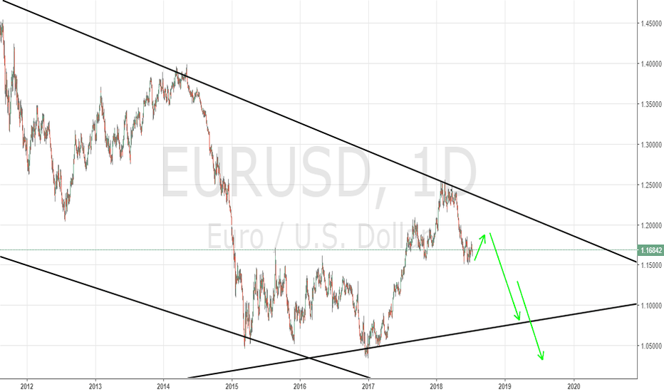 EURUSD: Will EURUSD Bears hold ?