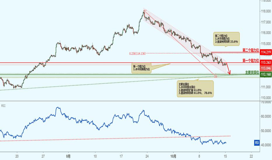 CHFJPY: CHFJPY 瑞郎兑日元(2小时图)接近阻力位,下跌!