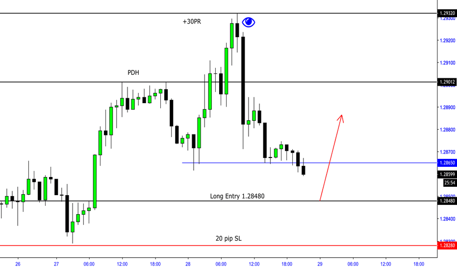 GBPUSD: GBP:USD Potential Wave to 1.2950 - 1.30