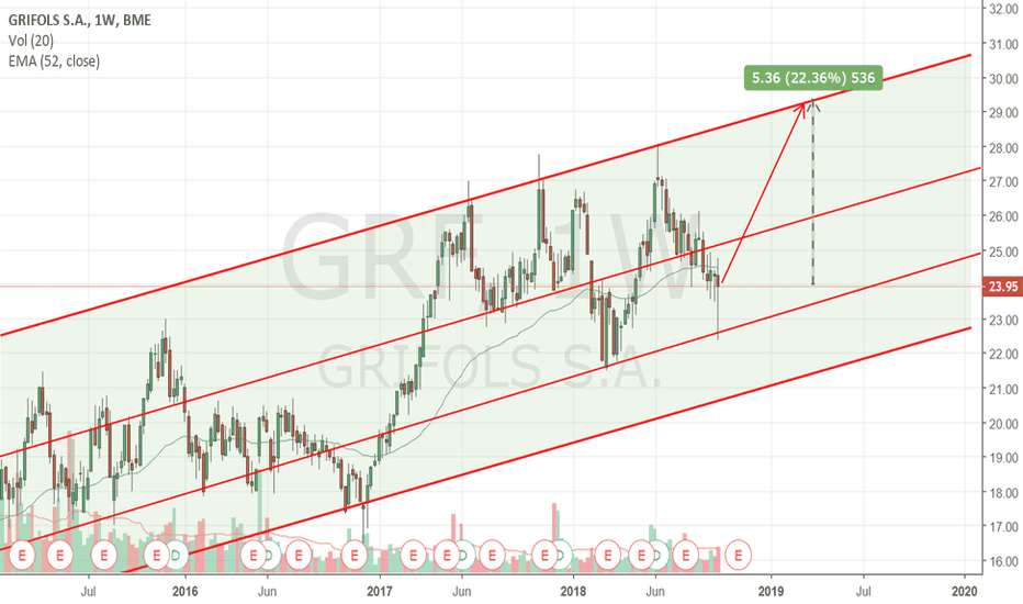 GRF: Time to buy Griffols $GRF $GRIFFOLS