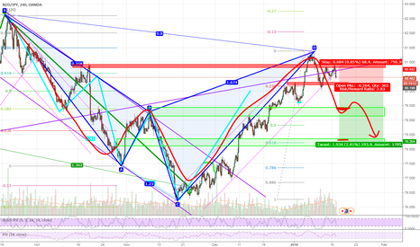 NZDJPY: Lets go for this Cypher