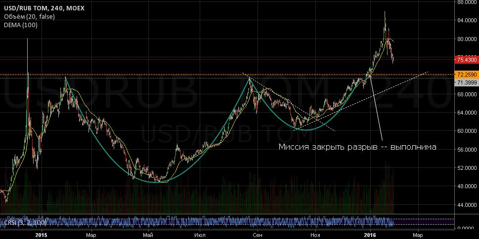 USD/RUB: Миссия закрыть разрыв (среднесрок)