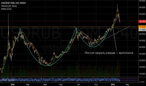 USDRUB_TOM: USD/RUB: Миссия закрыть разрыв (среднесрок)