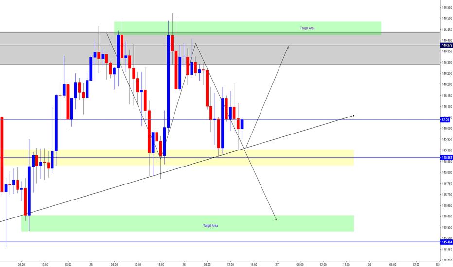 GBPJPY: GBPJPY Possiblity - BUY & SELL View's