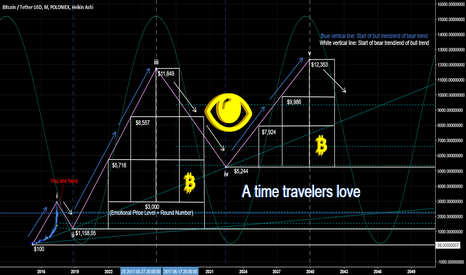BTCUSDT: Bitcoin time-line for the whales [2015-2042]