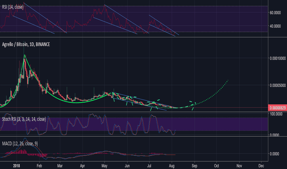 DLTBTC: DLT idea update based on Falling Wedge at RSI