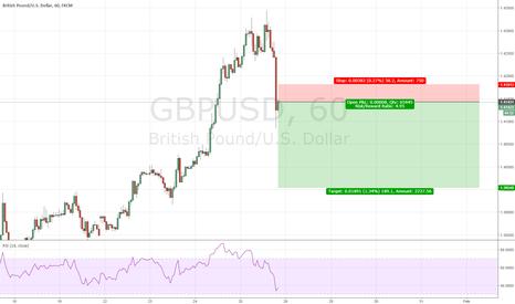 GBPUSD: gbpusd - short