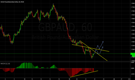 GBPAUD: GBPAUD Bullish reversal incoming