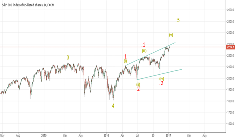 SPX500: S&P 500 Leading Diagonal on the Daily Chart (SPX Elliott Wave)