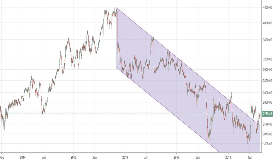 DRREDDY: DRL - Dlog -LT channel broken - look to buy dips to 2000-2100