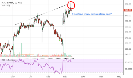 ICICIBANK: Shooting star, Exhaustion gap in ICICI BANK