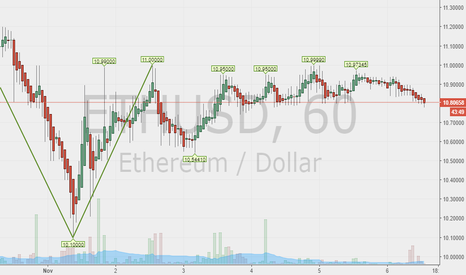 ETHUSD: Time to buy