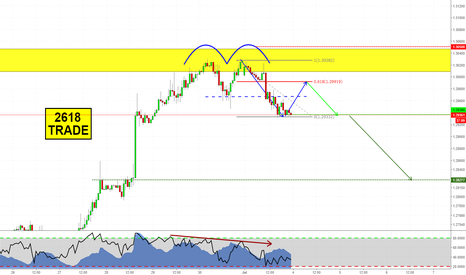 GBPUSD: 2618 opportunity on GBPUSD!