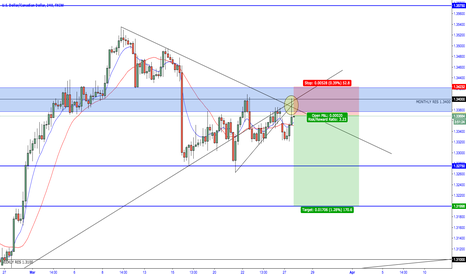 USDCAD: USD/CAD - Bearish