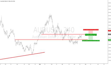 AUDUSD: Strong SR line