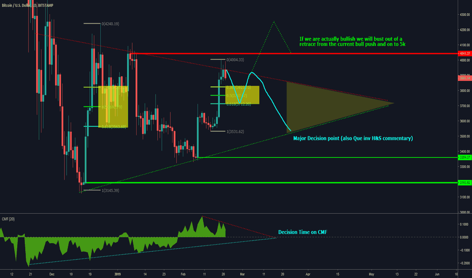 BTCUSD: BTCUSD: 1 Day outlook