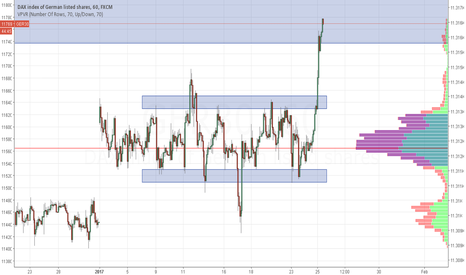 GER30: Huge breakout from range, sellers have rolled over