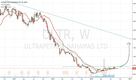 ULTR: ULTR breaking out of downward channel