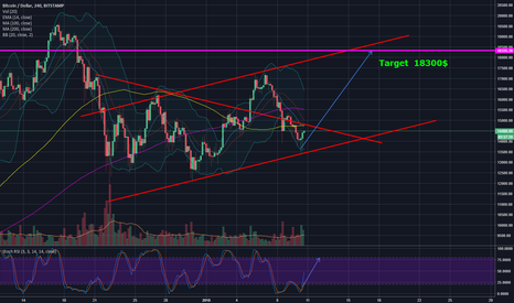 BTCUSD: BTC hit bottom of channel