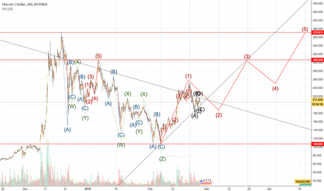 LTCUSD: LTCUSD wave counts