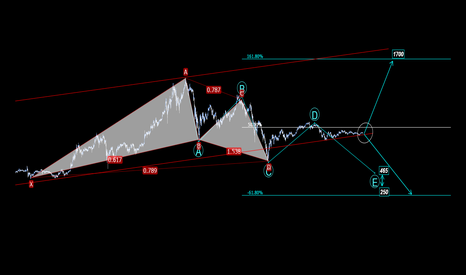 ETHUSD: Revised TA for Ethereum