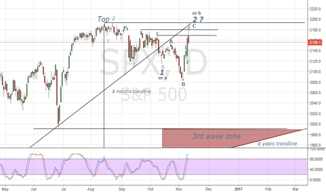 SPX: SPX - A fly in search of a windshield