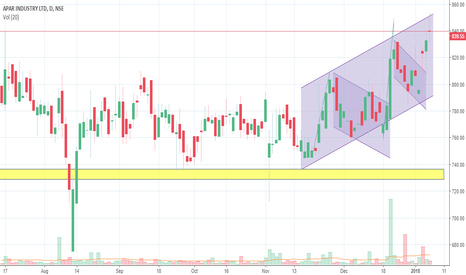 APARINDS: Apar to go more higher in short term
