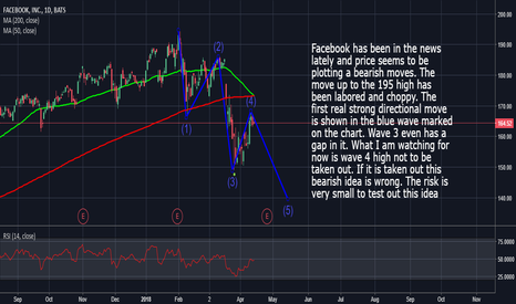 FB: Facebook: Looking For A Move Lower