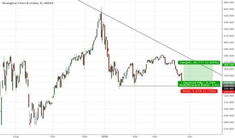 TAY0: Buy TAY0 at 339,68, with a Stop Loss at 329,95 and Profit Target
