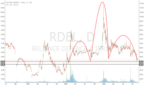 RDEL: RELIANCE DEFENCE