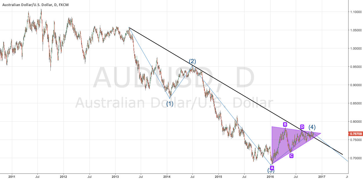 AUDUSD going down?